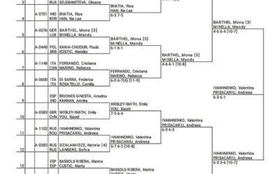 ITF Quadre Jugadores Últim Dia